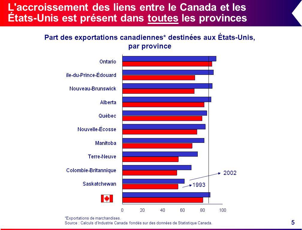 L accroissement des liens entre le Canada et les États-Unis est présent dans toutes les provinces