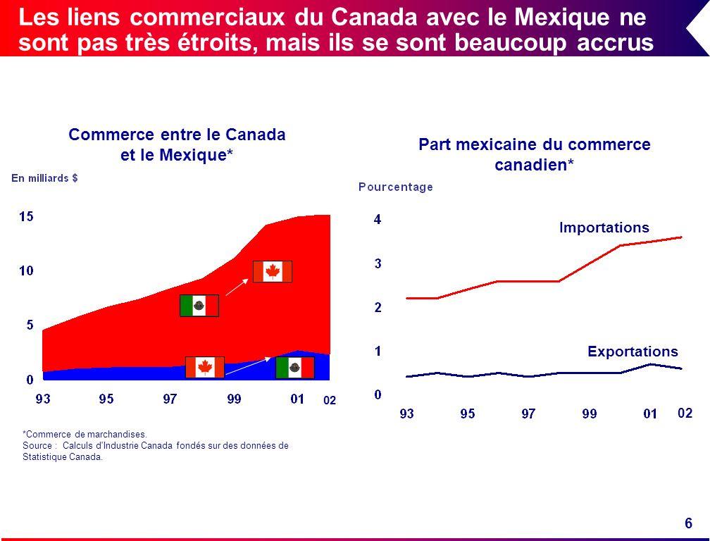 Les liens commerciaux du Canada avec le Mexique ne sont pas très étroits, mais ils se sont beaucoup accrus