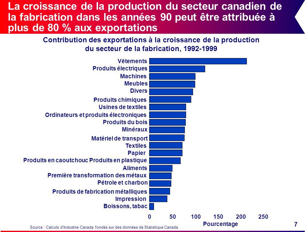 La croissance de la production du secteur canadien de la fabrication dans les années 90 peut être attribuée à plus de 80 % aux exportations