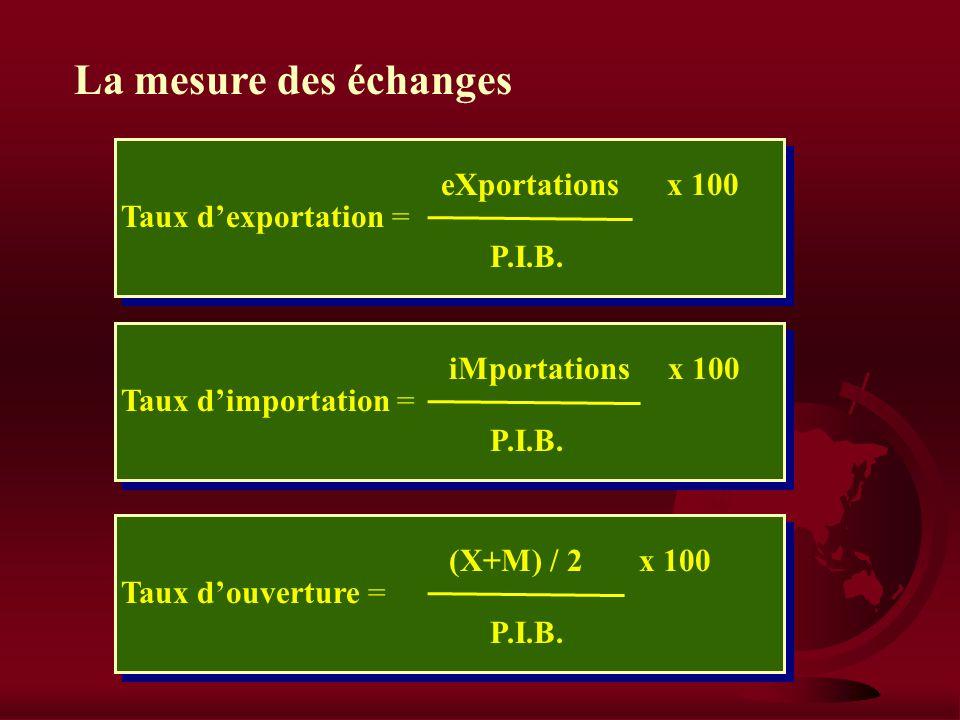 La mesure des échanges eXportations x 100 Taux d'exportation = P.I.B.