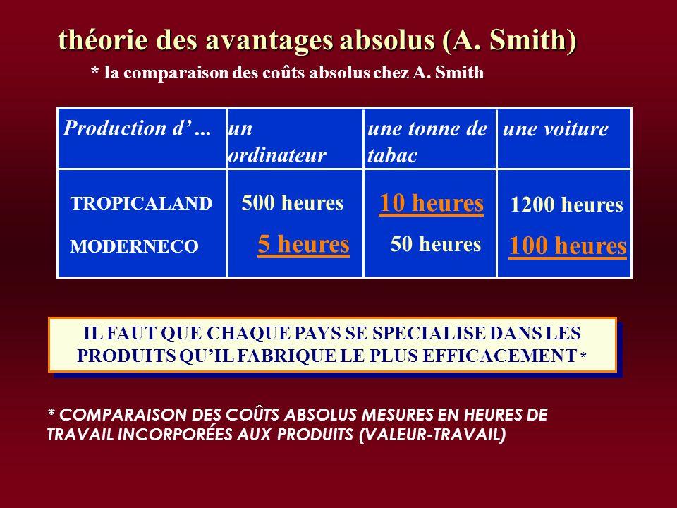 théorie des avantages absolus (A. Smith)