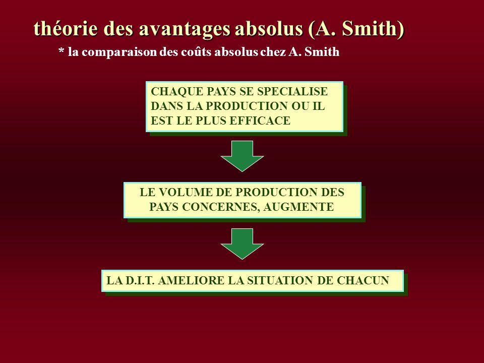 LE VOLUME DE PRODUCTION DES PAYS CONCERNES, AUGMENTE