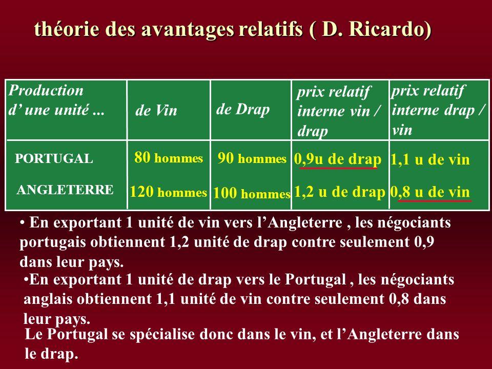 théorie des avantages relatifs ( D. Ricardo)