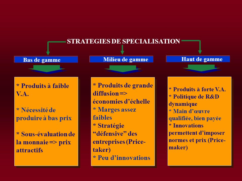 STRATEGIES DE SPECIALISATION
