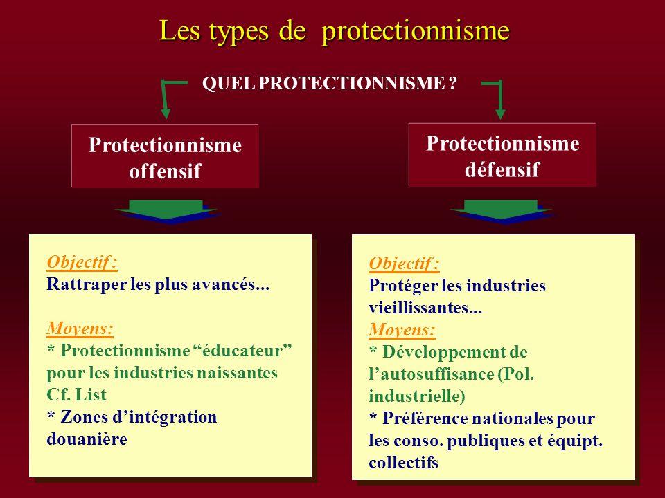 Les types de protectionnisme