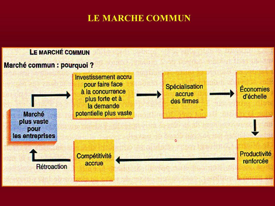 LE MARCHE COMMUN