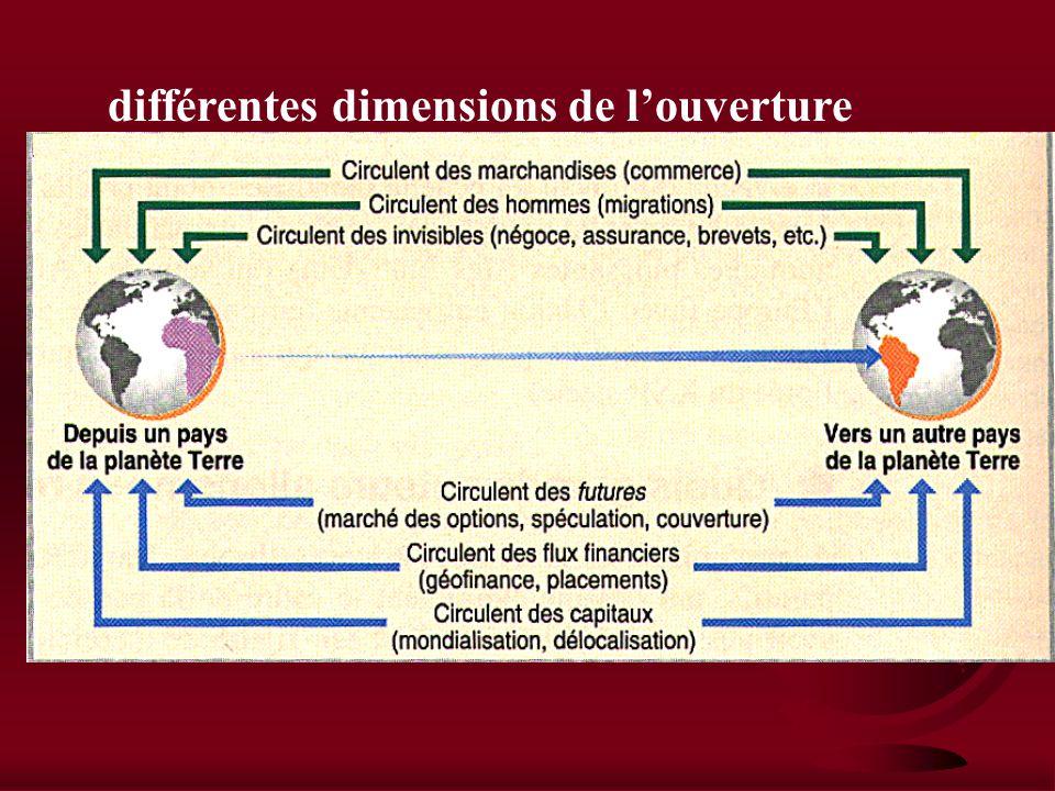 différentes dimensions de l'ouverture