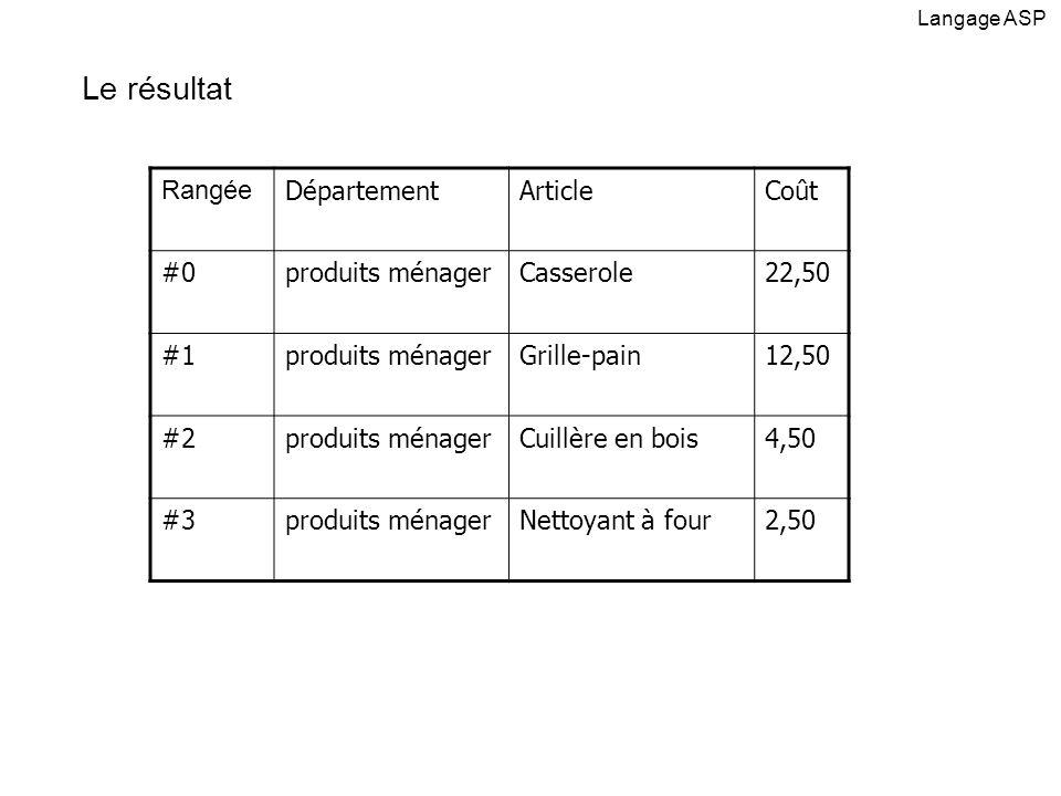 Le résultat Rangée Département Article Coût #0 produits ménager