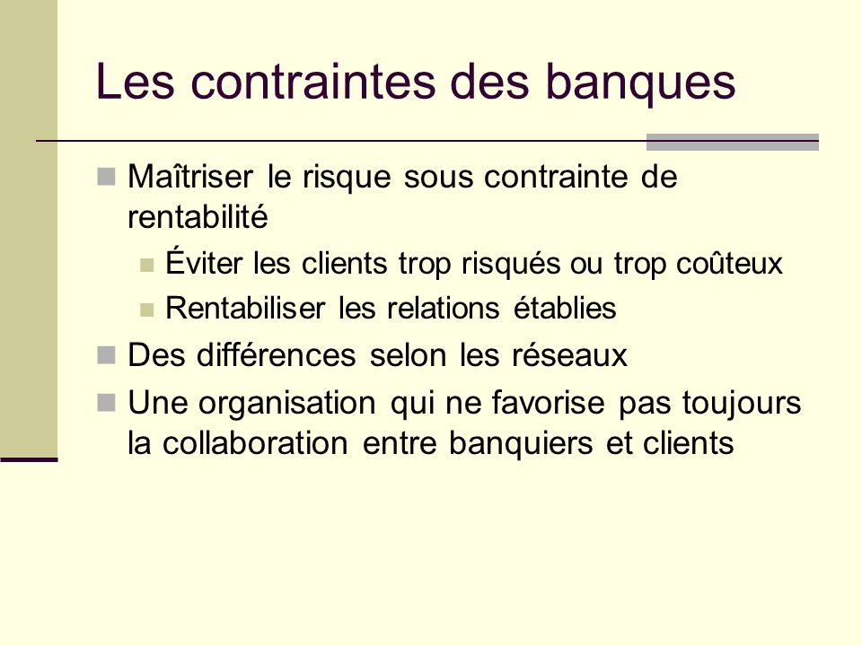 Les contraintes des banques