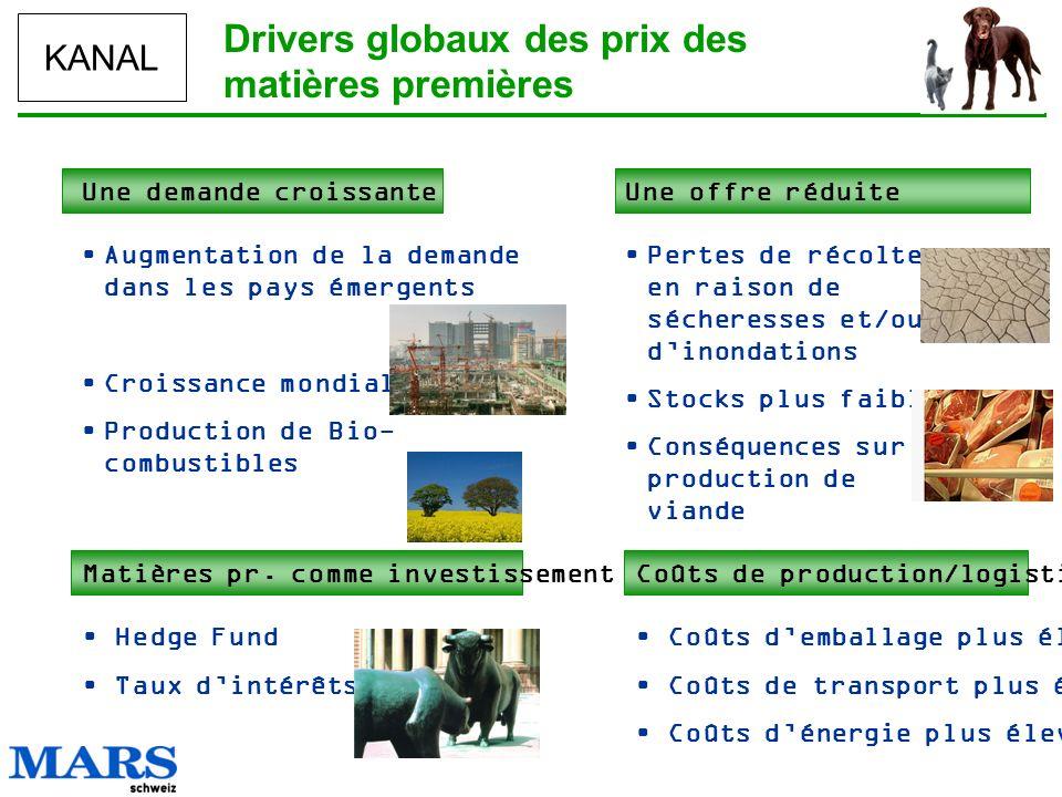 Drivers globaux des prix des matières premières