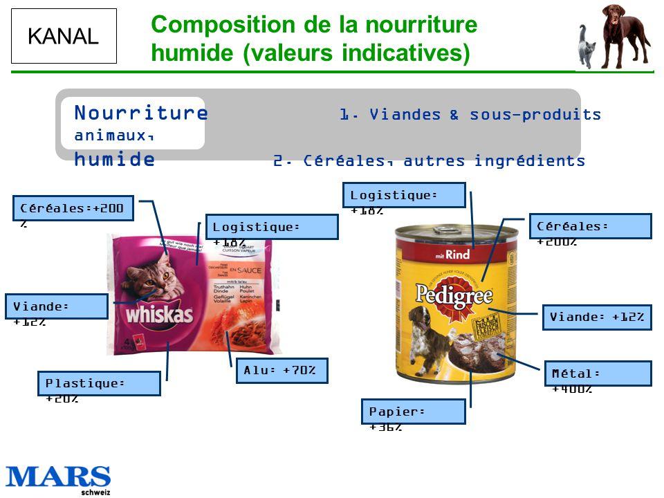 Composition de la nourriture humide (valeurs indicatives)