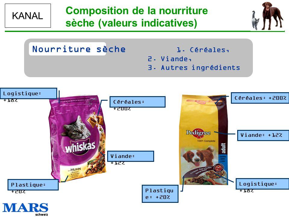 Composition de la nourriture sèche (valeurs indicatives)