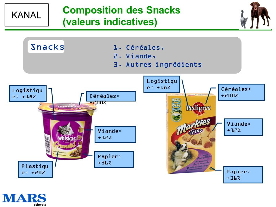 Composition des Snacks (valeurs indicatives)