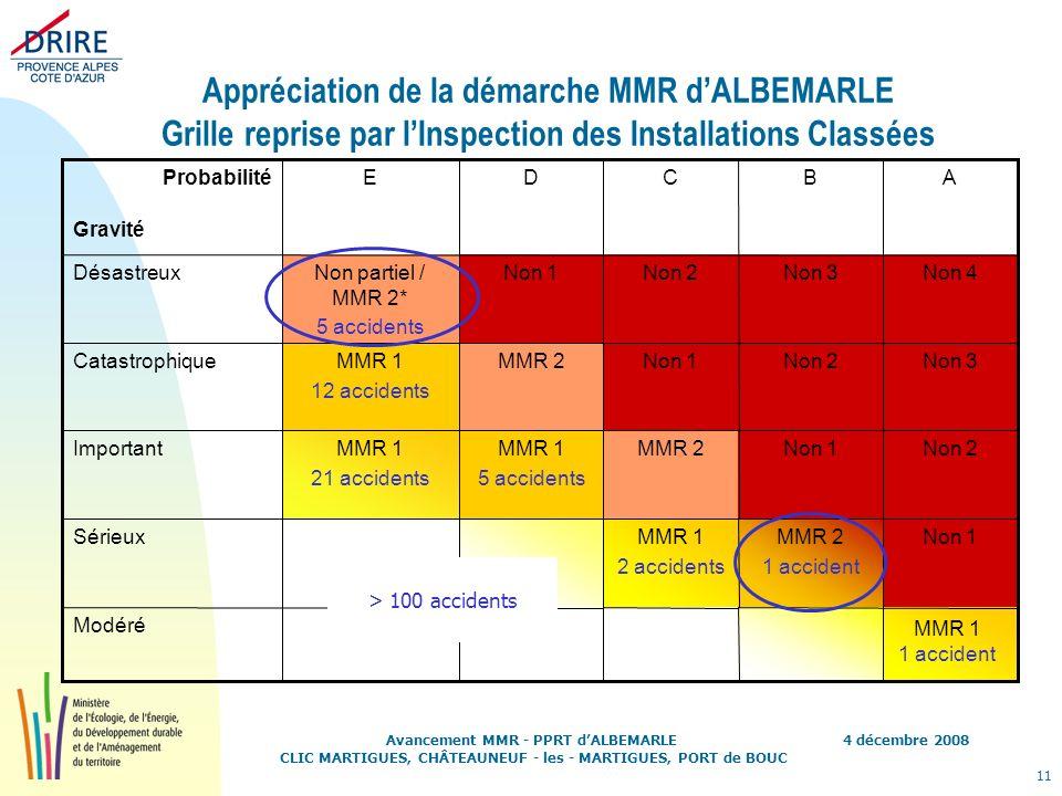 Appréciation de la démarche MMR d'ALBEMARLE Grille reprise par l'Inspection des Installations Classées