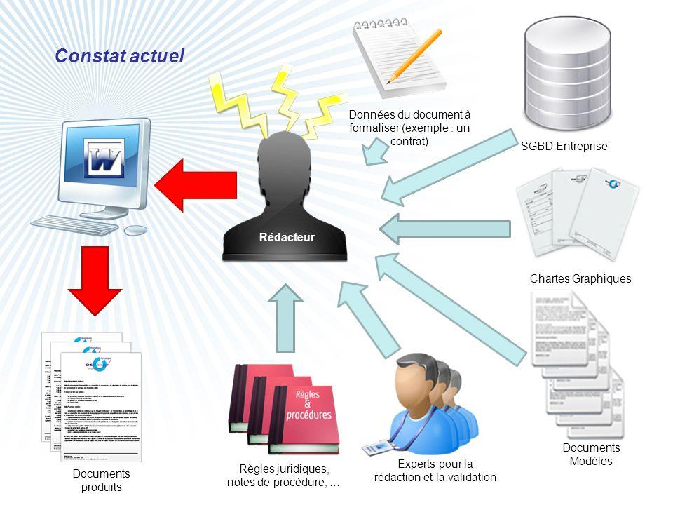 Constat actuel Données du document à formaliser (exemple : un contrat)