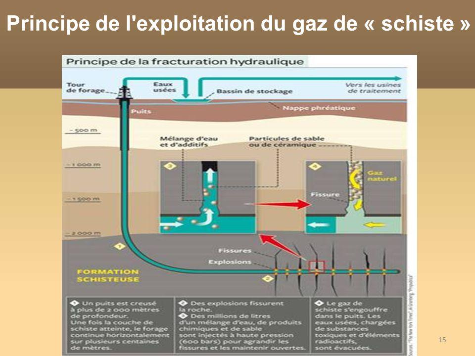 Principe de l exploitation du gaz de « schiste »