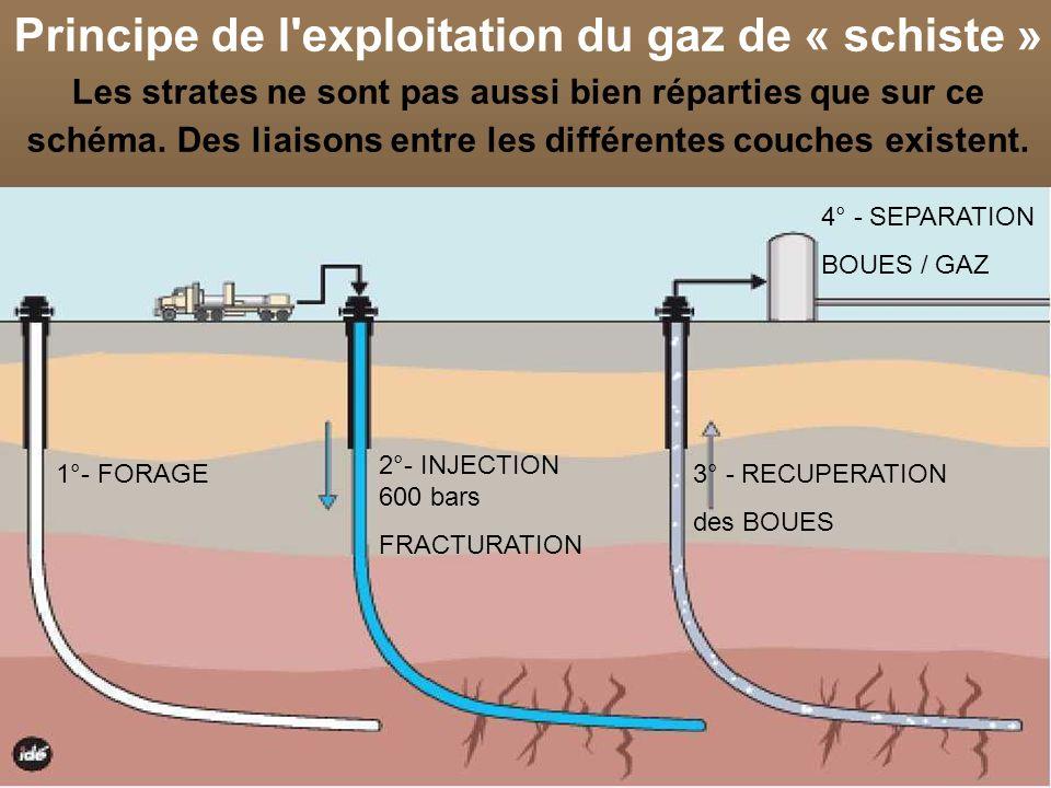 Principe de l exploitation du gaz de « schiste » Les strates ne sont pas aussi bien réparties que sur ce schéma. Des liaisons entre les différentes couches existent.