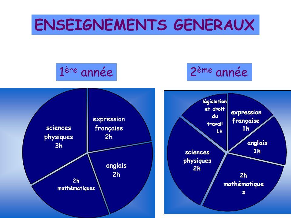ENSEIGNEMENTS GENERAUX