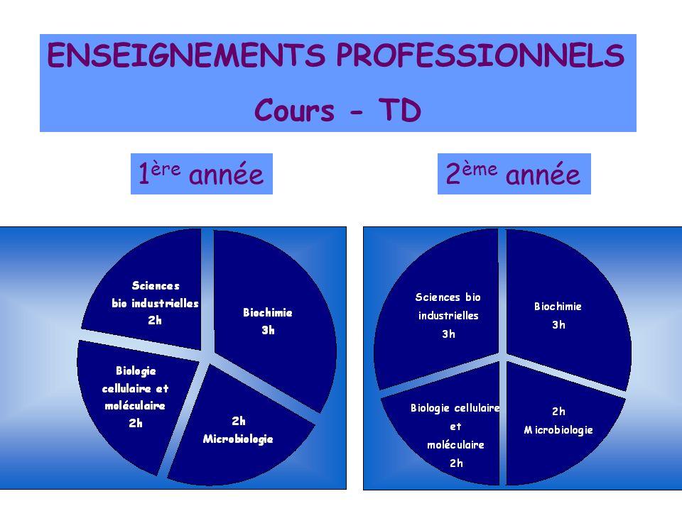 ENSEIGNEMENTS PROFESSIONNELS Cours - TD