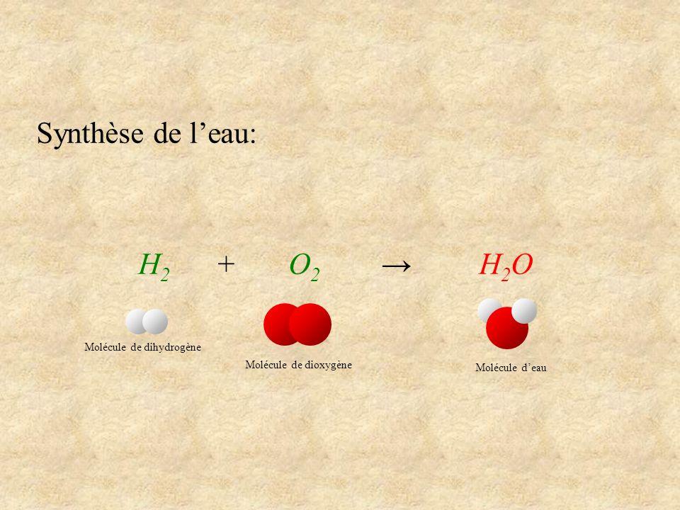 Synthèse de l'eau: H2 + O2 → H2O Molécule de dihydrogène