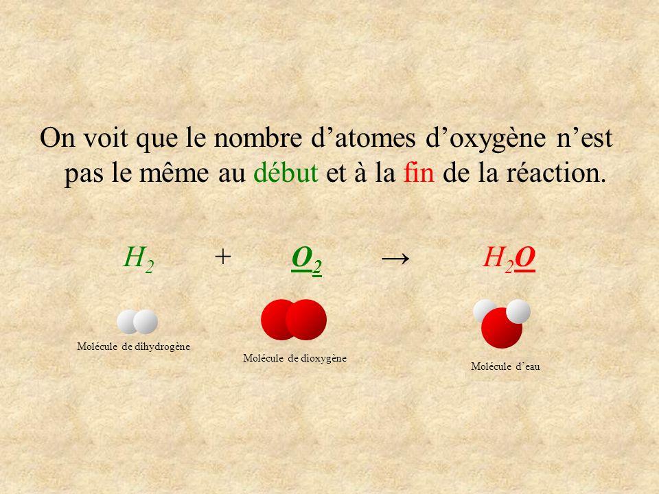 On voit que le nombre d'atomes d'oxygène n'est pas le même au début et à la fin de la réaction.