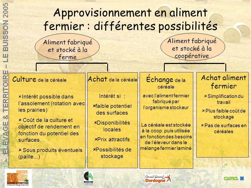 Approvisionnement en aliment fermier : différentes possibilités