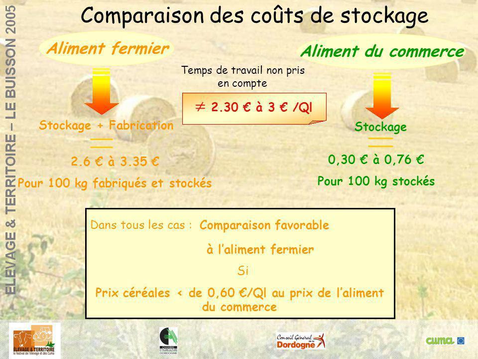 Comparaison des coûts de stockage