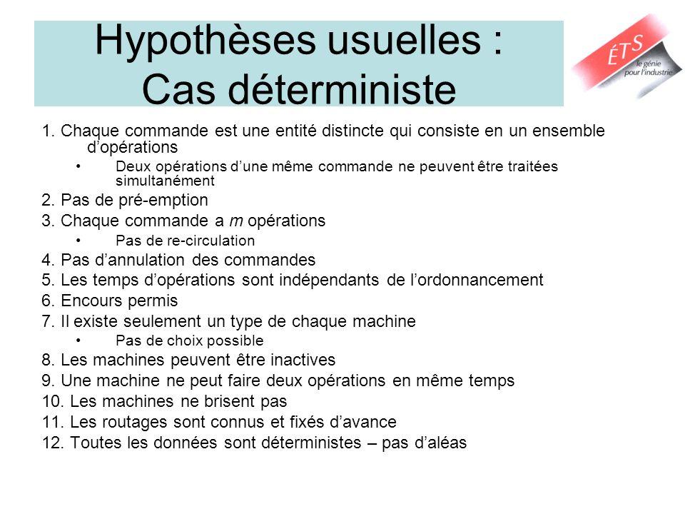 Hypothèses usuelles : Cas déterministe