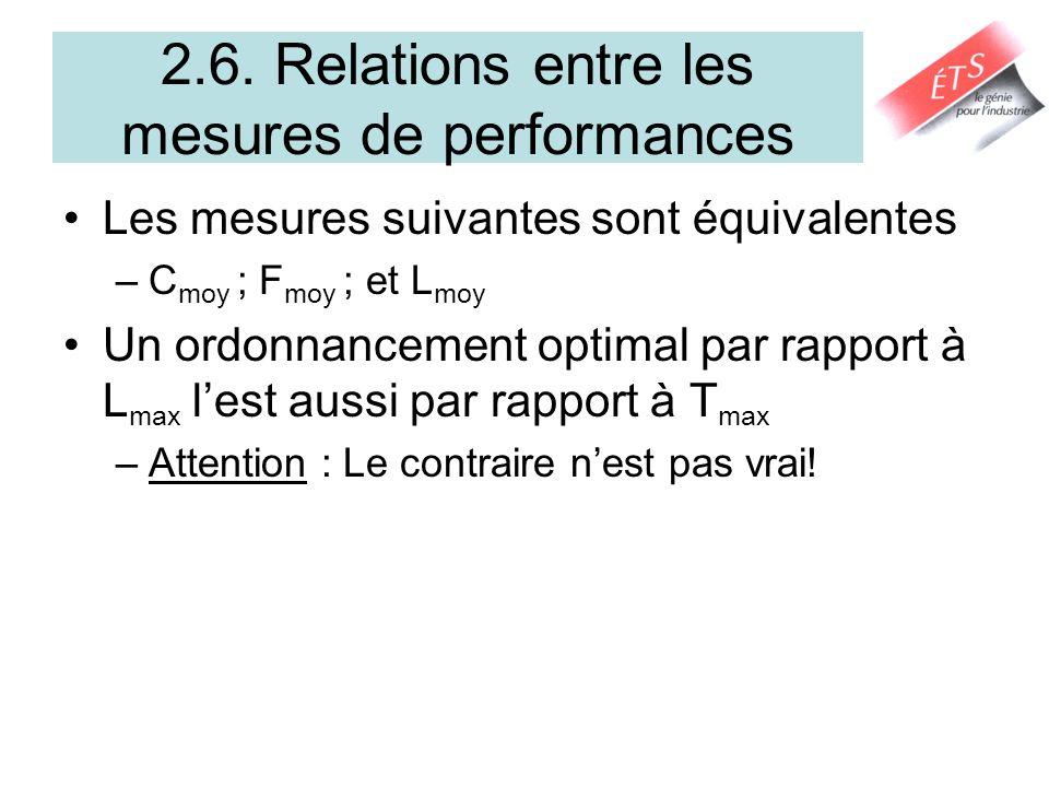 2.6. Relations entre les mesures de performances