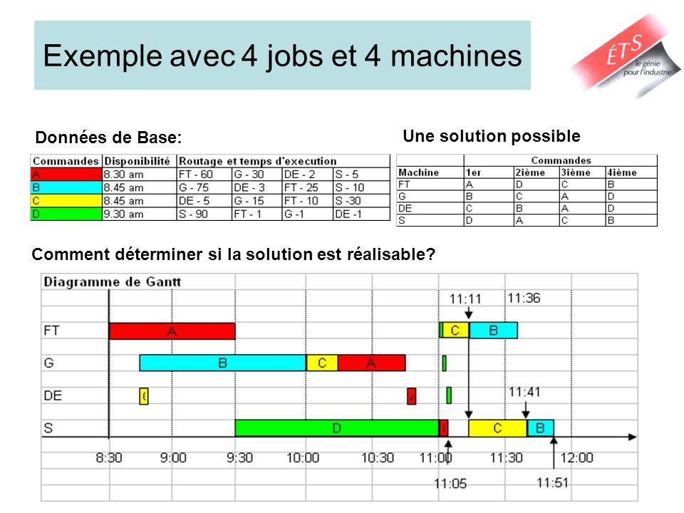 Exemple avec 4 jobs et 4 machines