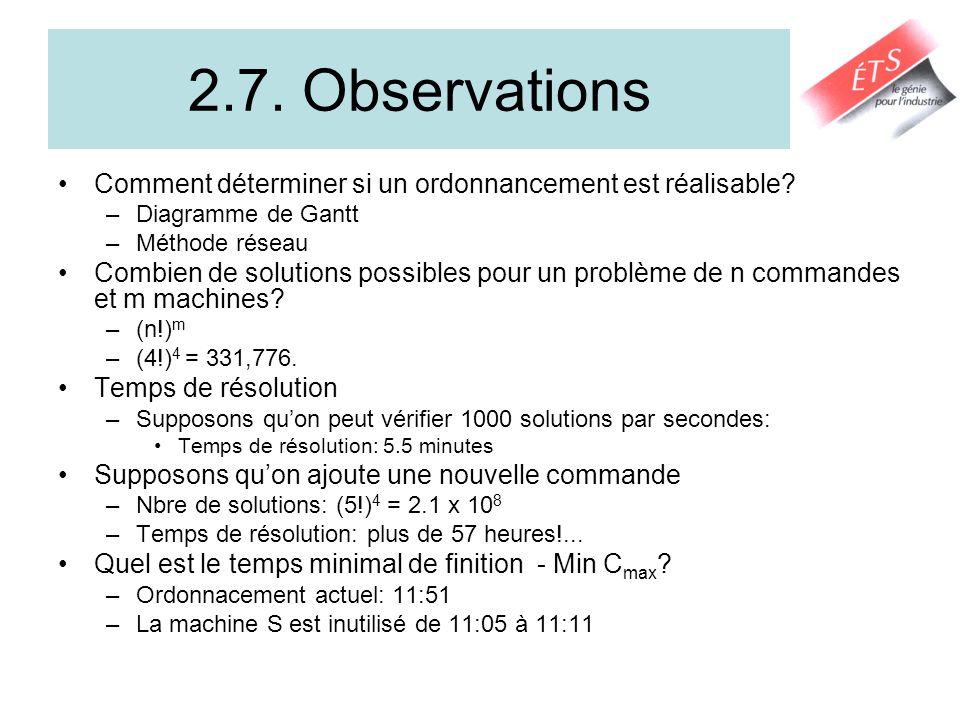 2.7. Observations Comment déterminer si un ordonnancement est réalisable Diagramme de Gantt. Méthode réseau.