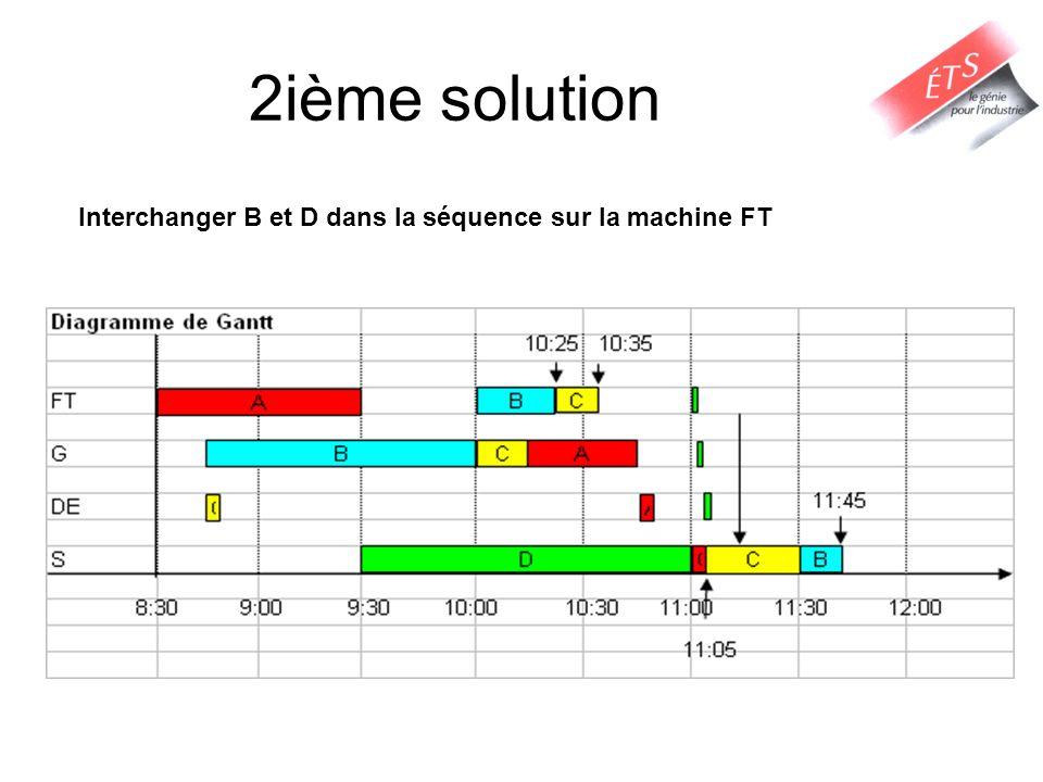 2ième solution Interchanger B et D dans la séquence sur la machine FT