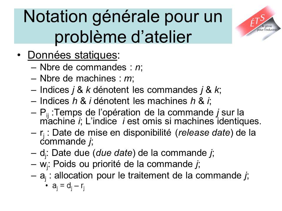 Notation générale pour un problème d'atelier