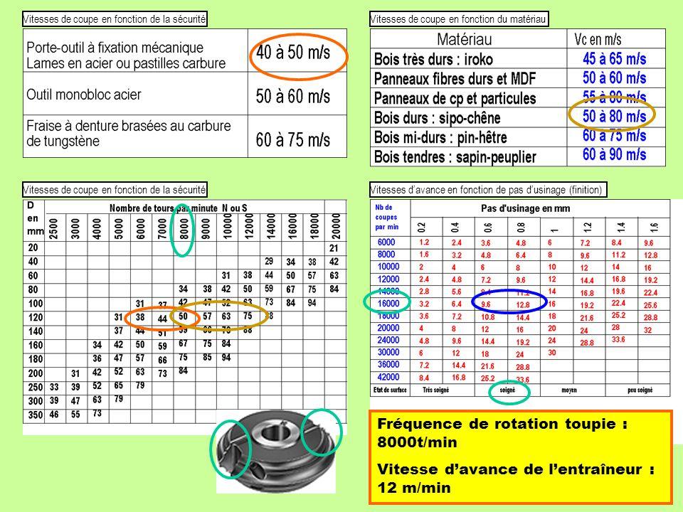 Fréquence de rotation toupie : 8000t/min