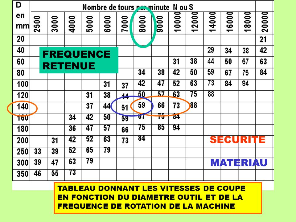 FREQUENCE RETENUE SECURITE MATERIAU