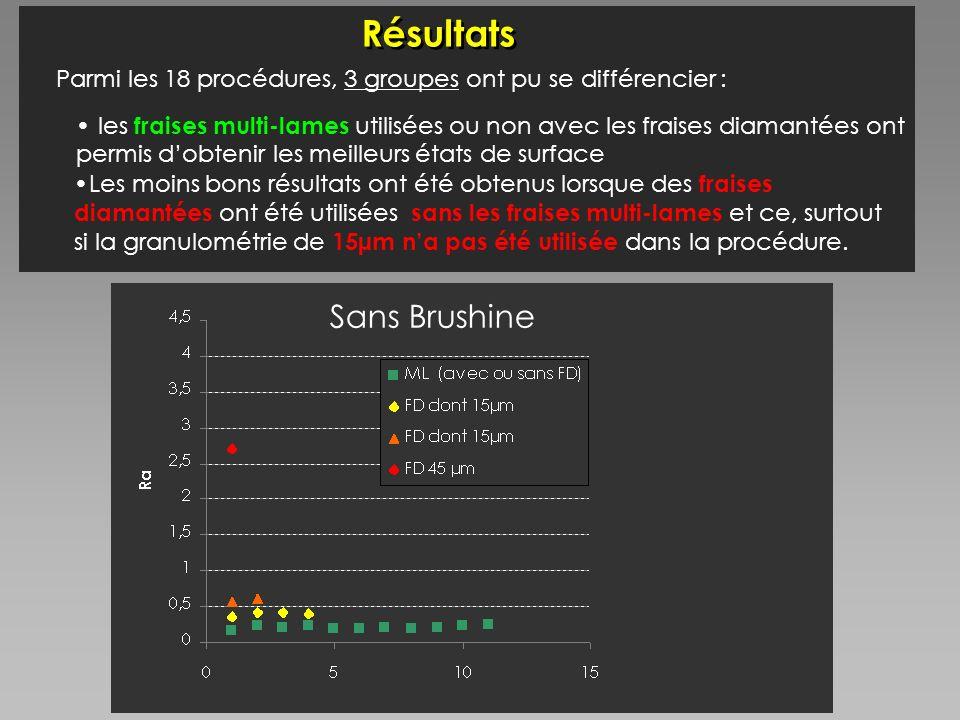 Résultats Avec Brushine Sans Brushine