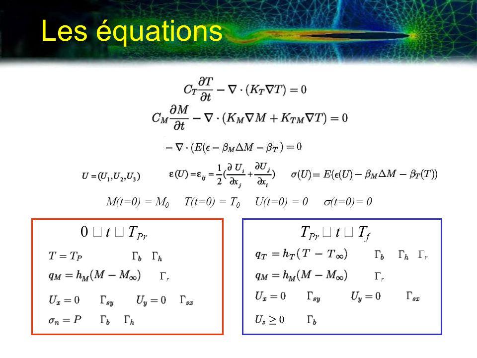 M(t=0) = M0 T(t=0) = T0 U(t=0) = 0 s(t=0)= 0