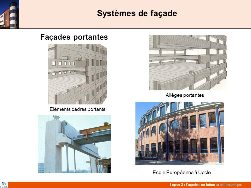Systèmes de façade Façades portantes Allèges portantes