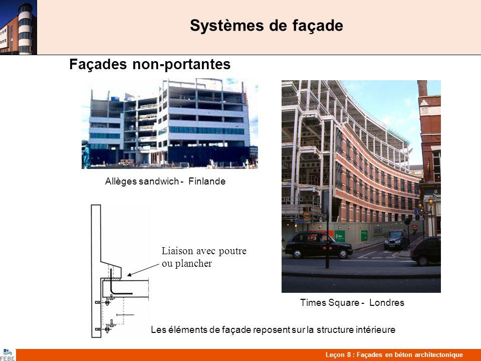 Systèmes de façade Façades non-portantes