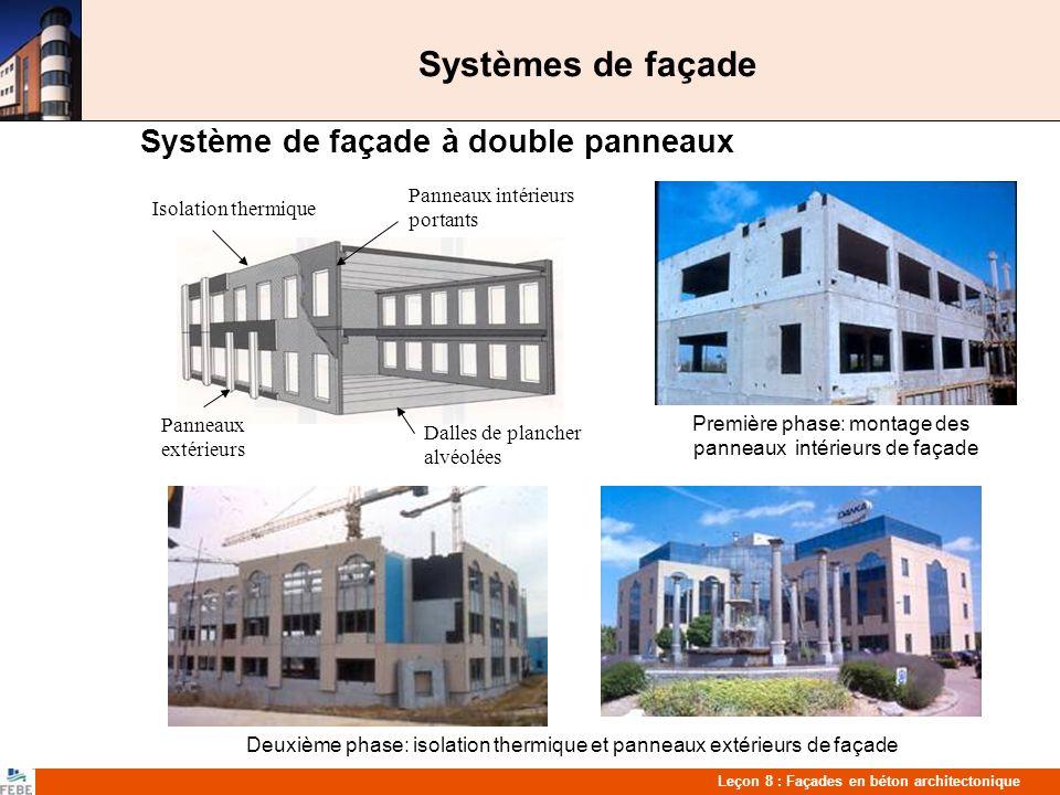 Systèmes de façade Système de façade à double panneaux