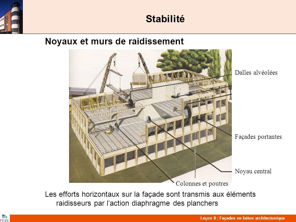 Stabilité Noyaux et murs de raidissement