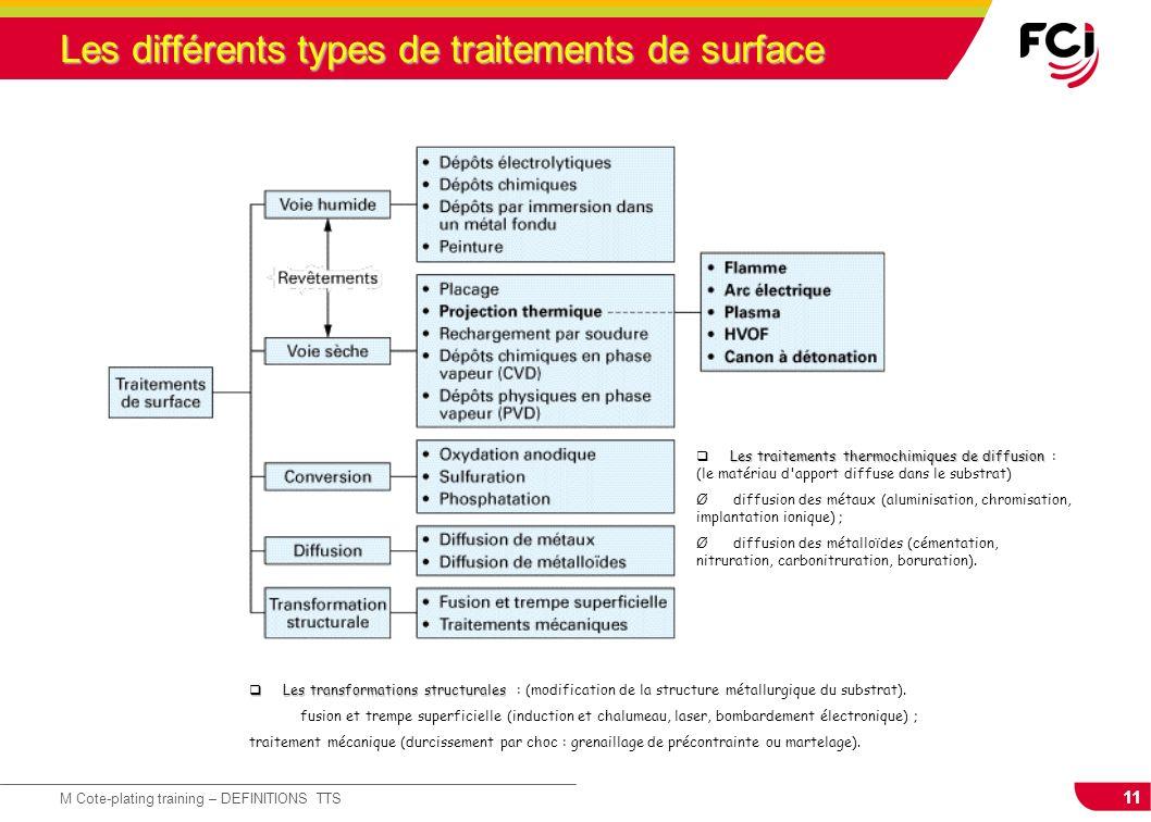 Les différents types de traitements de surface
