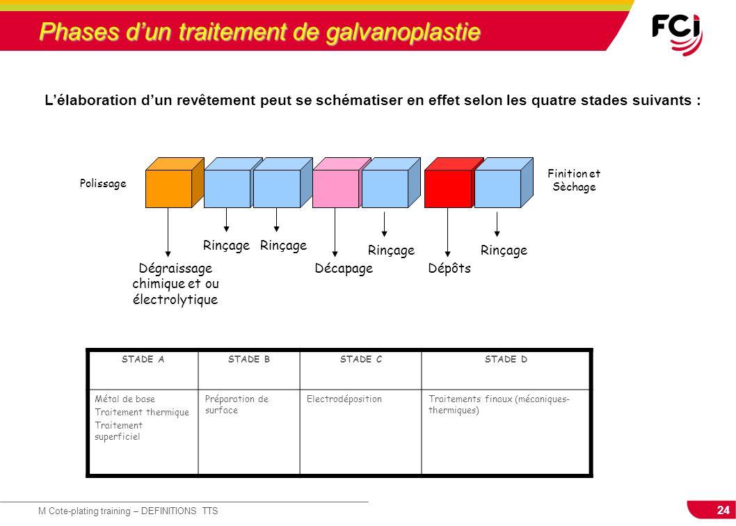 Phases d'un traitement de galvanoplastie