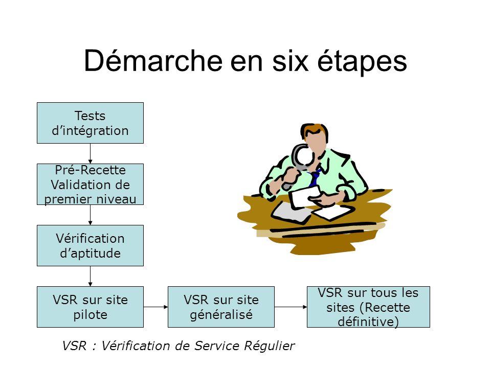 Démarche en six étapes Tests d'intégration
