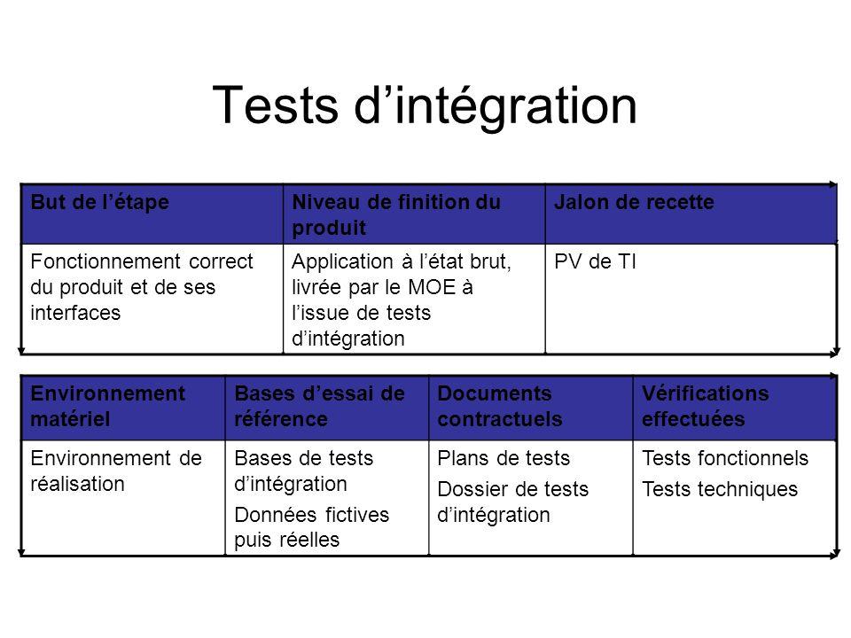 Tests d'intégration But de l'étape Niveau de finition du produit