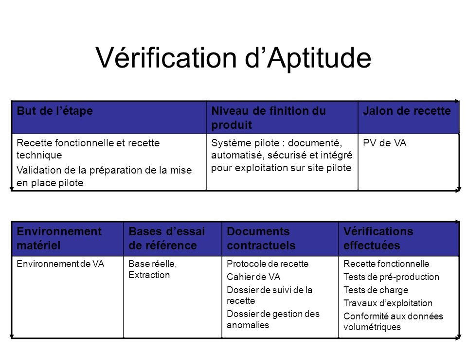 Vérification d'Aptitude
