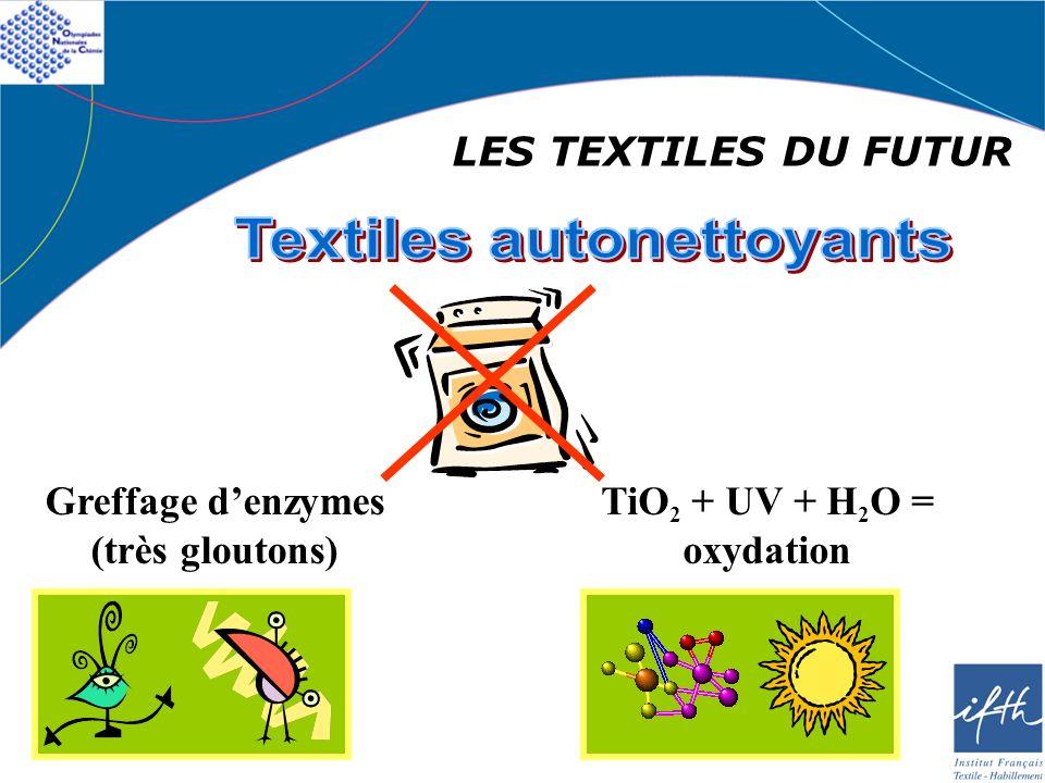 Textiles autonettoyants