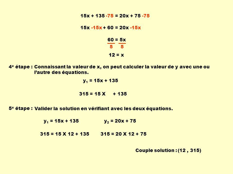 15x + 135 = 20x + 75 -75. 15x + 60 = 20x. -15x. 60 = 5x. 5. 12. 12 = x. 4e étape :