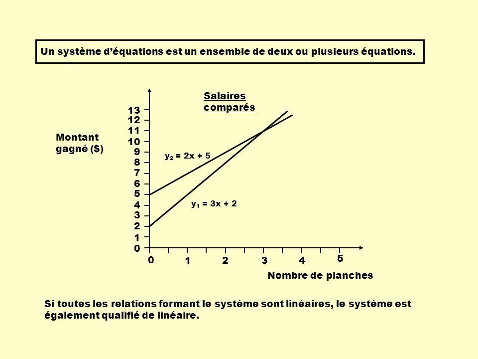 Un système d'équations est un ensemble de deux ou plusieurs équations.