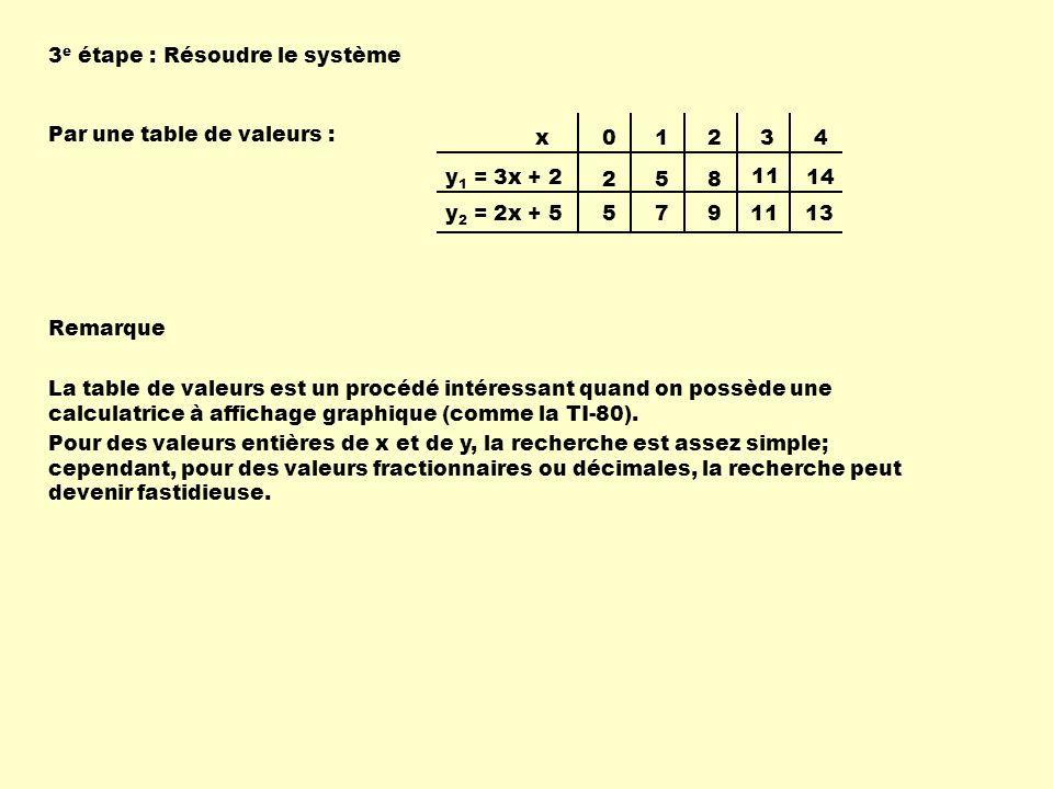 3e étape : Résoudre le système. Par une table de valeurs : 1. 2. 3. 4. 5. 8. 11. 14. 7. 9.